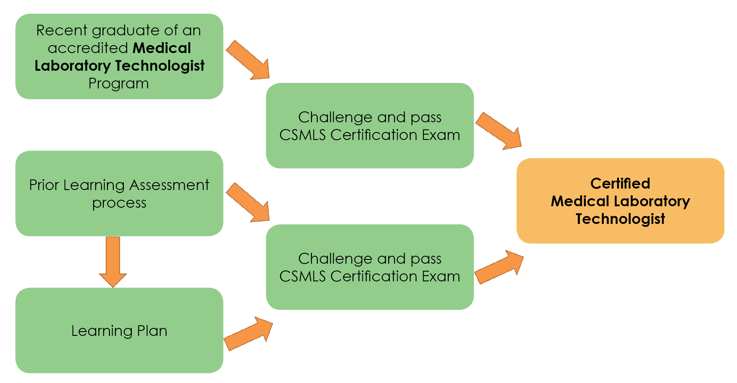 Csmls Scslm Medical Laboratory Technology